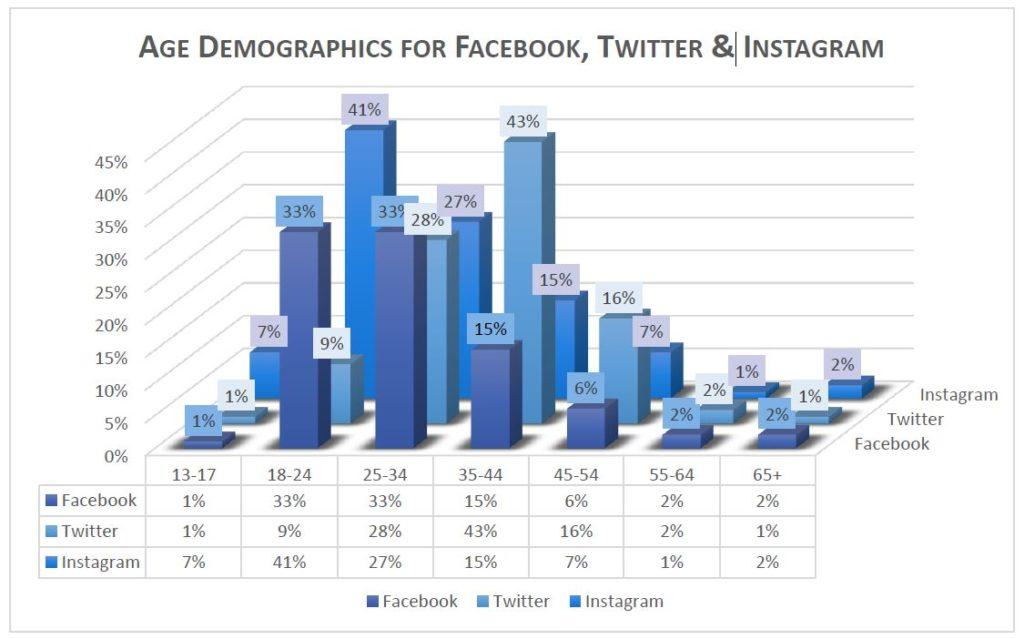 CarShowz Social Demographics